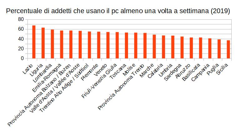 Percentuale di addetti che usano il pc almeno una volta a settimana suddivisi per regione