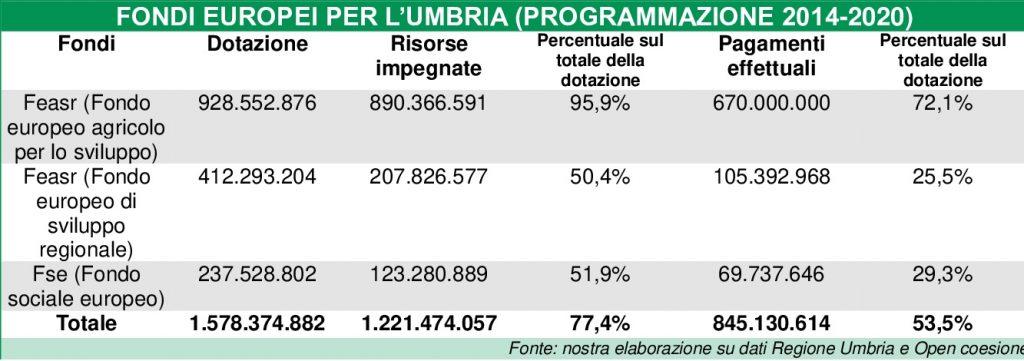 Grafico fondi europei in Umbria