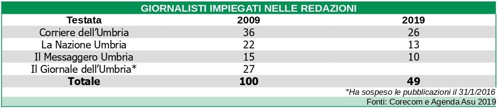Occupati nelle redazioni dei giornali umbri 2009-2019