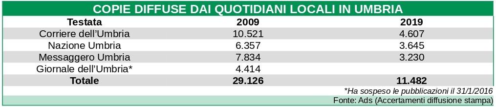 Giornali locali venduti in Umbria 2009-2019
