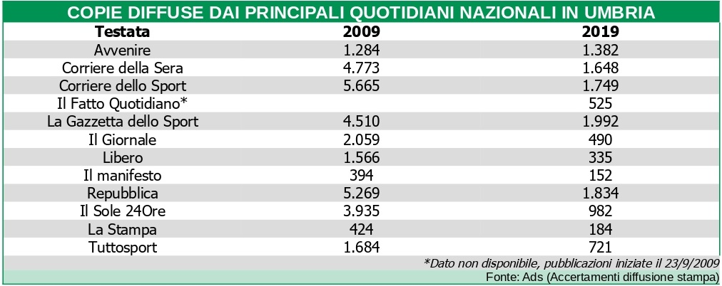 Diffusione dei quotidiani nazionali in Umbria 2009-2019