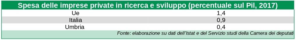 Spesa in ricerca e sviluppo delle imprese private in Ue, Italia e Umbria